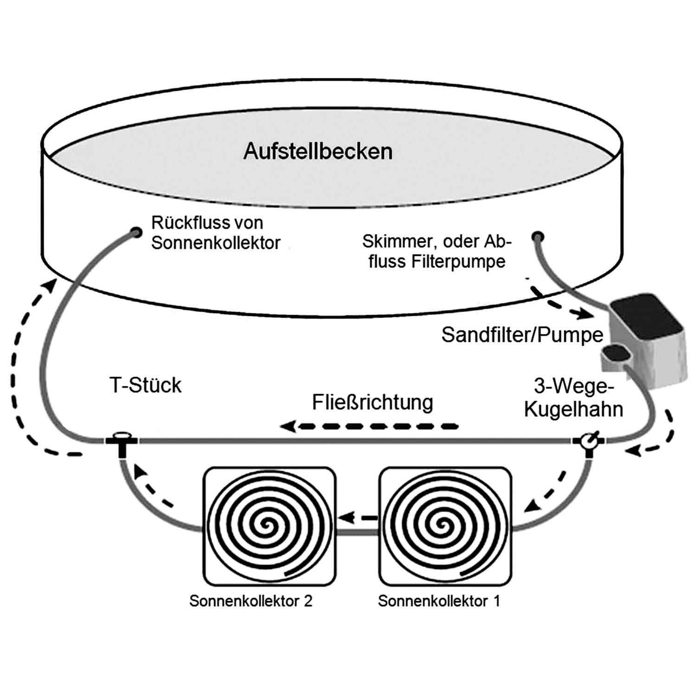 Bypass Adapter für Pool Schwimmbad Heizung Poolheizung Solarkollektor