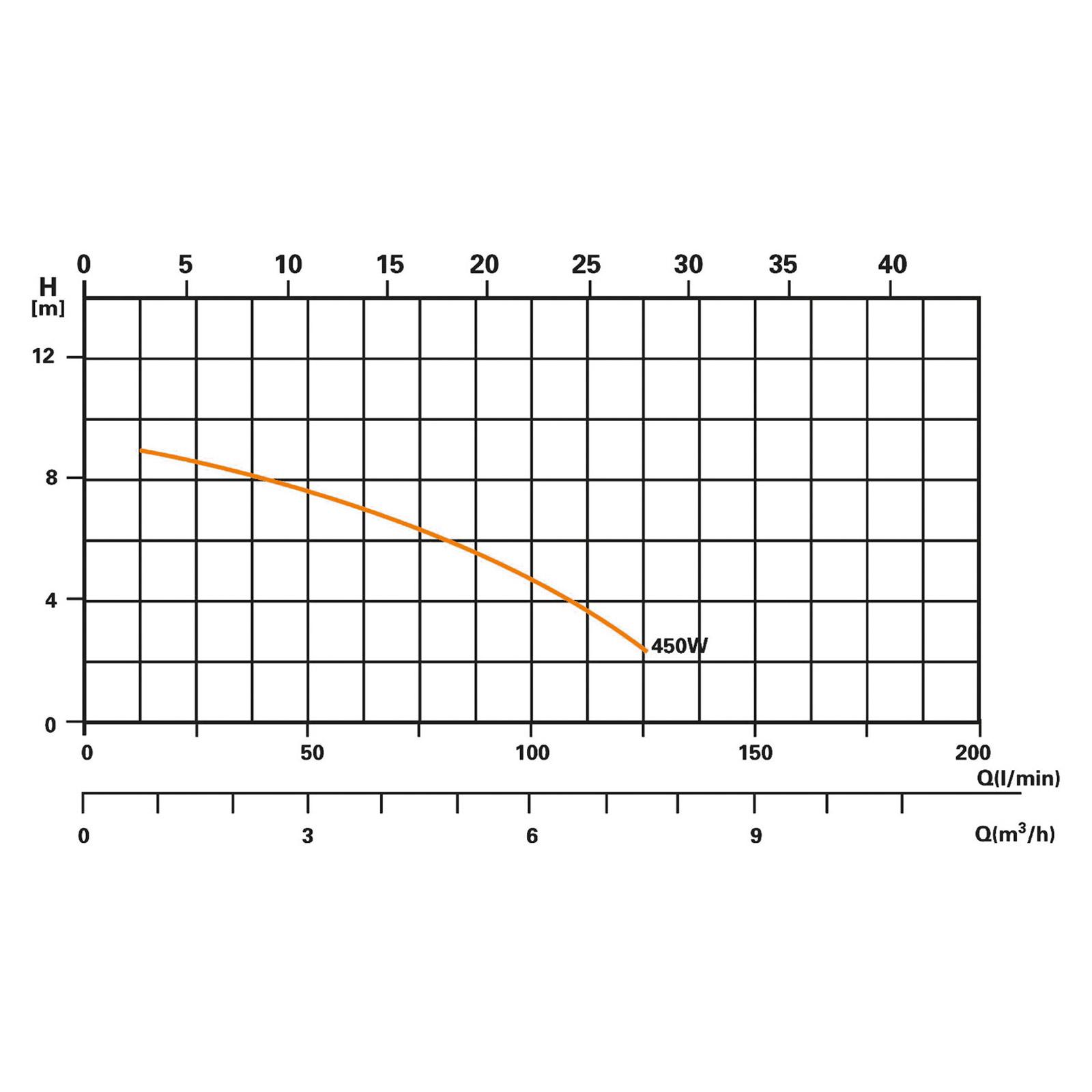 Ersatz Filterpumpe SPS 50-1 für Sandfilteranlage 40921