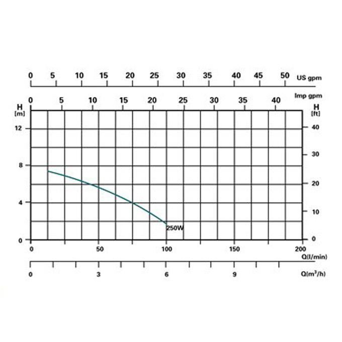 Miganeo® Sandfilteranlage Speed Clean 7000 Pumpleistung  6,3m³ grün