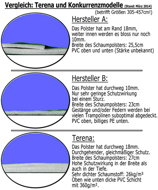 Terena® Federabdeckung 305 cm Randabdeckung für Trampolin blau